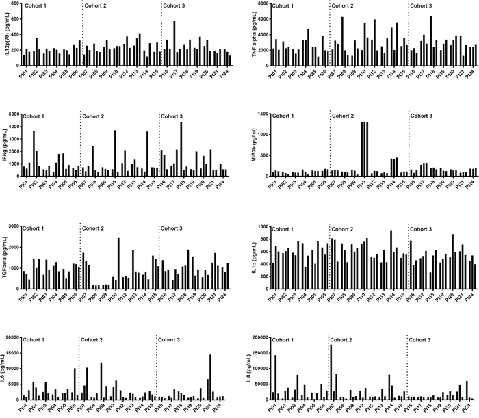 Cohort comparisons of immune marker levels at multiple time points in malignant melanoma patients treated with AdCD40L.