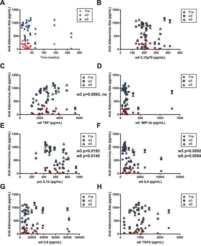 Correlations between anti-adenovirus antibodies and overall survival (OS) and immune marker levels respectively.