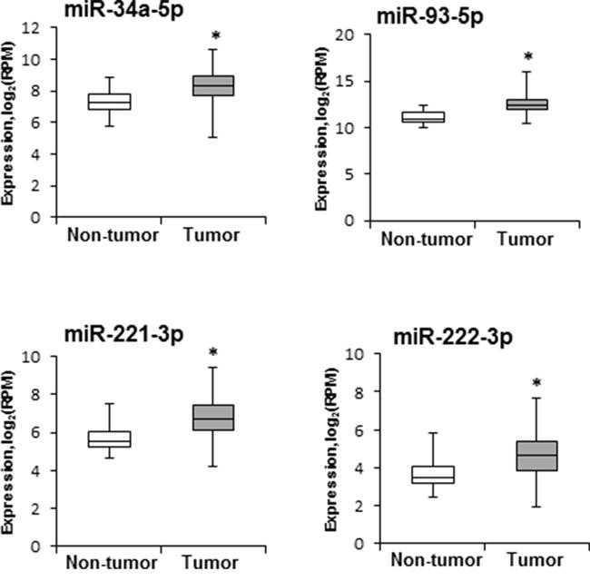 Levels of miR-34a-5p, miR-93-5p, miR-221-3p, and miR-222-3p in human HCC samples.