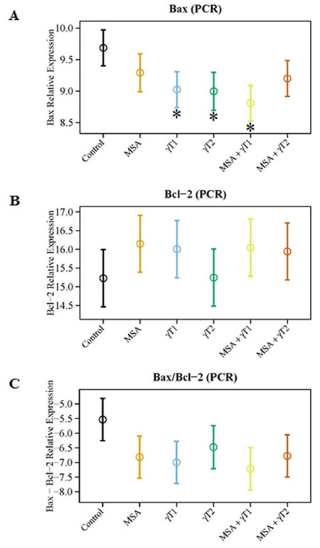 Effects of MSA and/or γT on Bax and Bcl2 mRNA.