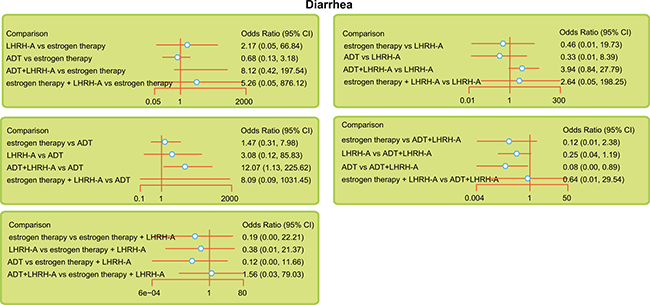 Relative forest plots for diarrhea during the indicated treatments of advanced/metastatic PC.