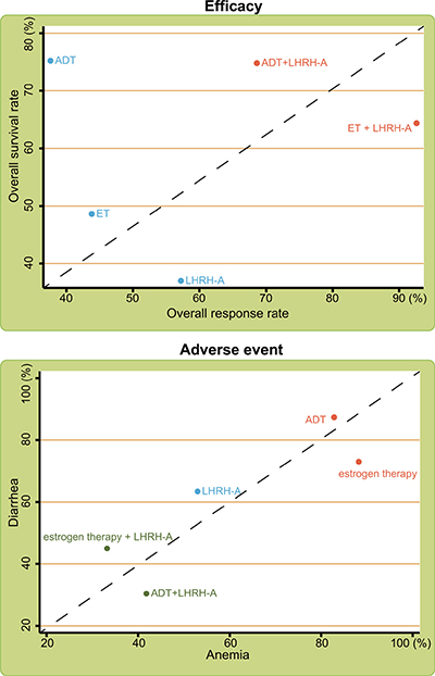 Cluster analyses of the efficacy and adverse events of the indicated treatments for advanced/metastatic PC.