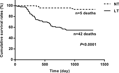 Kaplan-Meier curves for cumulative survival rates of patients in the two groups.
