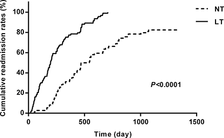 Kaplan-Meier curves for cumulative readmission rates for patients in the two groups.