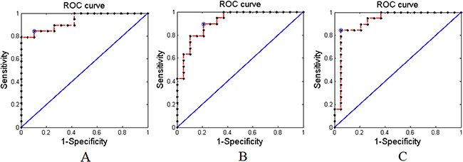 The receiver operating characteristics (ROC) curves of the proposed method with AAL-1024 atlas.