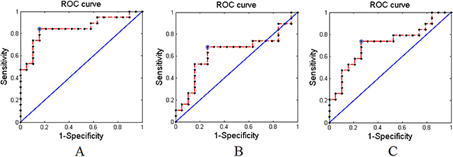 The receiver operating characteristics (ROC) curves of the proposed method with AAL-90 atlas.