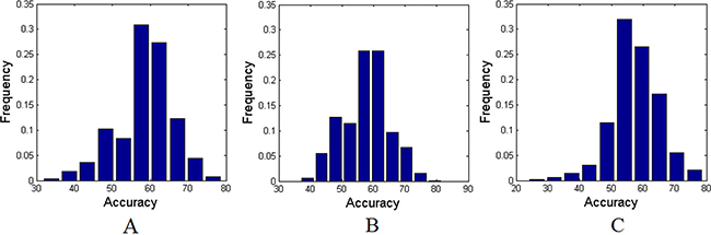 The permutation distributions of accuracies with AAL-1024 atlas.