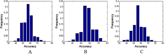 The permutation distributions of accuracies with AAL-90 atlas.