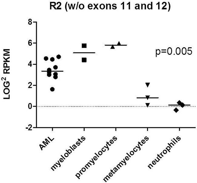 RNAseq analysis of R2 expression in 10 AML transcriptomes and 3 HVs bone marrow samples.