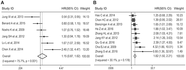 Subgroup analysis of the association between SIRT1 expression and overall survival according to cancer type.