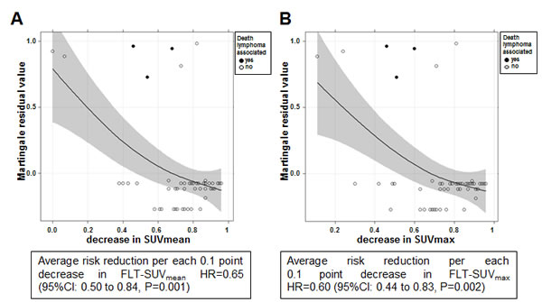 Martingale-residual analysis: decrease in A, SUVmean and B, SUVmax and the risk of death in patients achieving a complete remission (CR) or not (PR: partial response; PD: progressive disease).