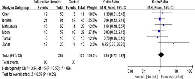 Association between adjuvant steroids and mortality.
