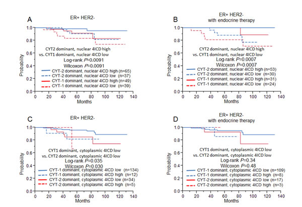 Relapse free survival for ER+ HER2- breast cancer patients (left, A, C: n=185) and ER+ HER2- breast cancer patients treated only with endocrine therapy (right, B, D: n=122), using the Kaplan-Meier methods and verified by the wilcoxon test and the log-rank test.