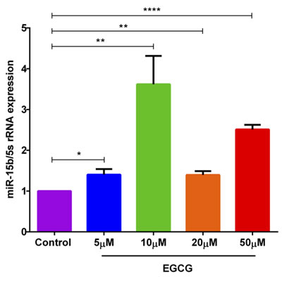 EGCG treatment significantly increased miR-15b expression in murine CD4