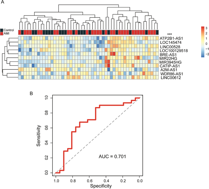 Further evaluation of candidate lncRNA biomarkers for early diagnosis of AMI in the independent validation cohort.
