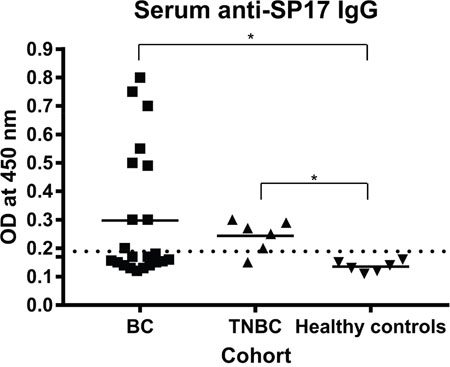 ELISA showed the presence of IgG anti-SP17 in 10/22 BC patients (~45%) and in 5/6 TNBC patients.