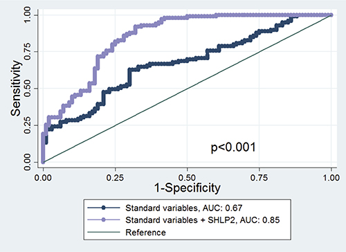 ROC curve and AUC statistics before and after adding SHLP2 in the model.