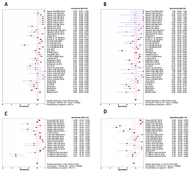 Sensitivity and specificity in subgroup analysis based on sample type.