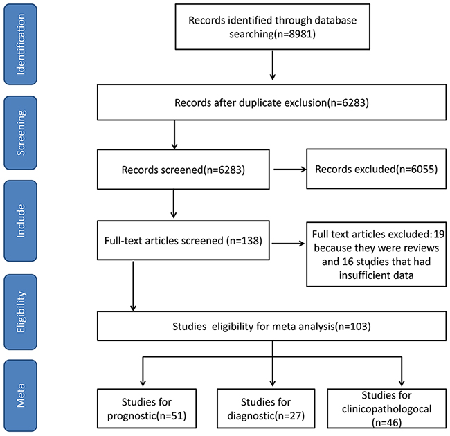 The PRISMA flow chart for selecting studies in Systematic Review and Meta-analysis.