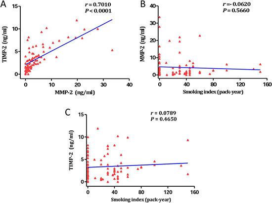The relationship between smoking, MMP-2, and TIMP-2.