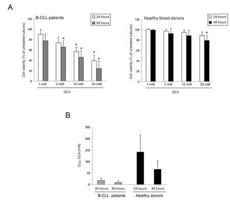 Comparative evaluation of cell viability in response to DCA in B-CLL patient leukemic cells and PBMC from healthy human blood donors.