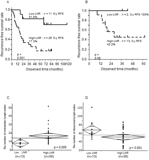 Prognostic significance of the LNR, 5-year RFS according to LNR status, and relationship between the LNR and number of metastatic or dissected lymph nodes in pStage IIIC GC patients.