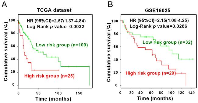 Survival analysis of three miRNAs.
