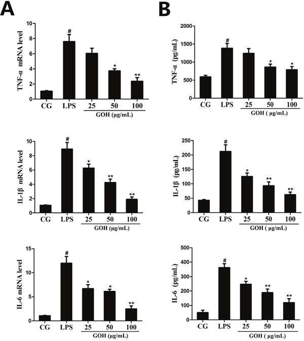 Effects of GOH on the production of cytokines in LPS-stimulated RAW 264.7 cells.