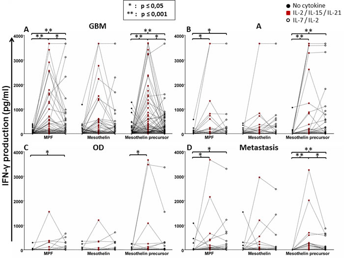 Whole-blood IFN-γ responses of glioma patients to the mesothelin precursor protein, MPF and the mature mesothelin component with or without cytokine conditioning.
