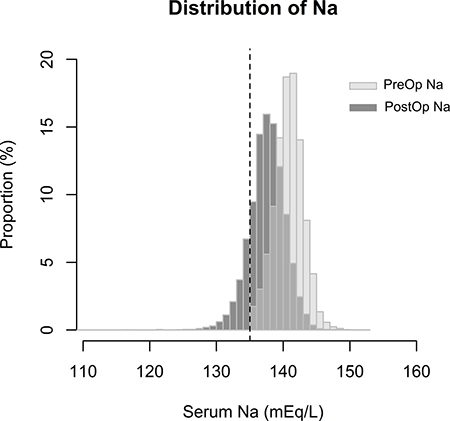 Distribution of lowest serum Na levels in the preoperative and postoperative periods in the study population.