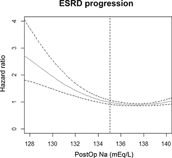 Cox proportional hazard models with panelized smoothing splines showing the association of postoperative Na level and risk of progression to ESRD.