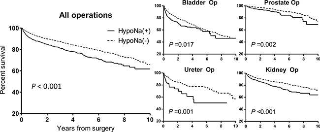 Kaplan-Meier survival curves of the composite renal outcome in all operations and each category of surgery, according to the presence of new-onset postoperative hyponatremia.
