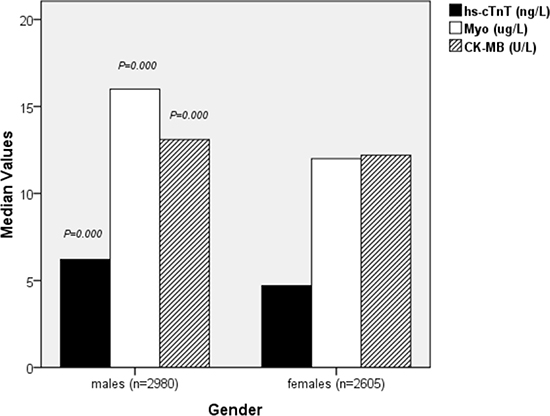 Characteristics of the study population stratified by gender.