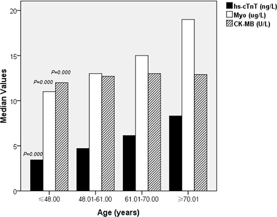 Characteristics of the study population stratified by quartiles of age.