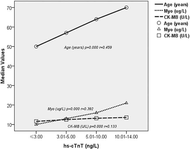 Nonparametric correlations between hs-cTnT and features of the study population.