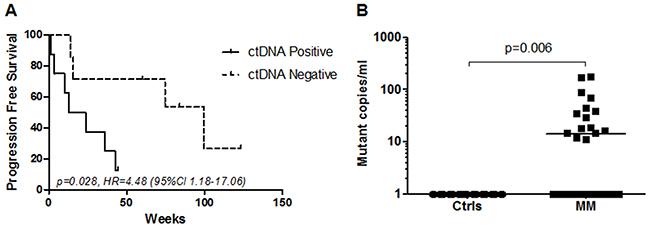 Detection of TERT promoter mutations in plasma.