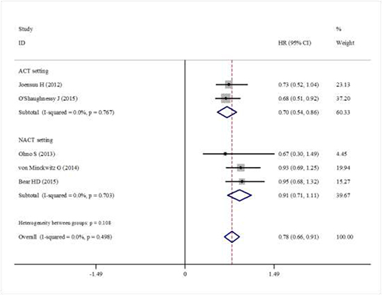 Forest plot showing the difference of total DFS in using capecitabine or not.