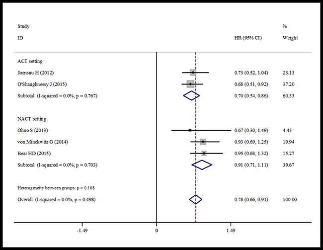 Forest plot showing the difference of total OS in using capecitabine or not.