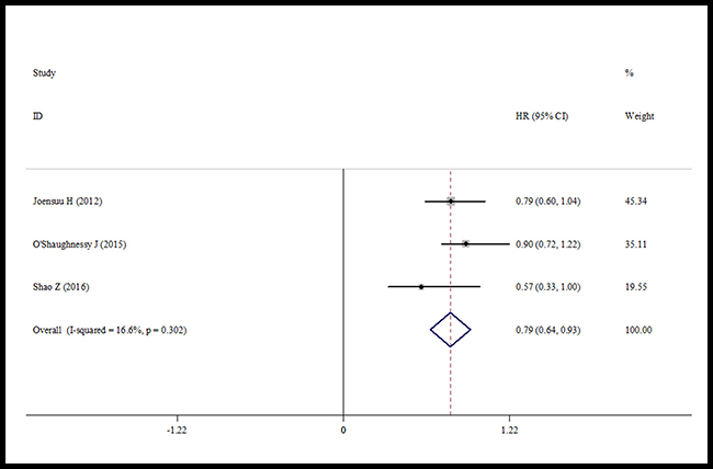 Forest plot of RFS in using capecitabine or not.