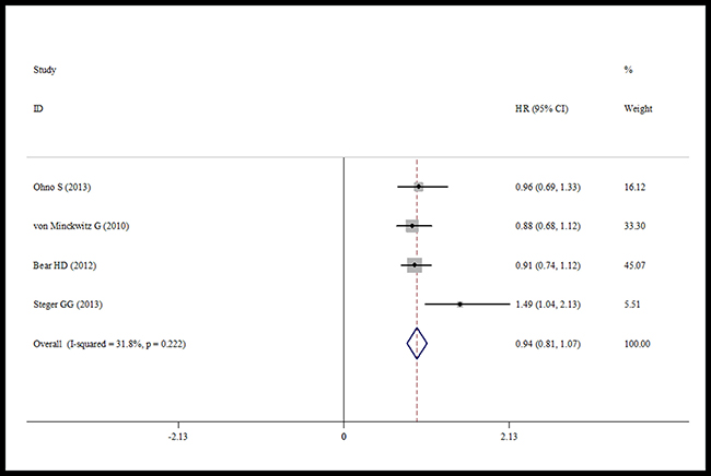 Forest plot of the pCR for the addition of capecitabine or not.