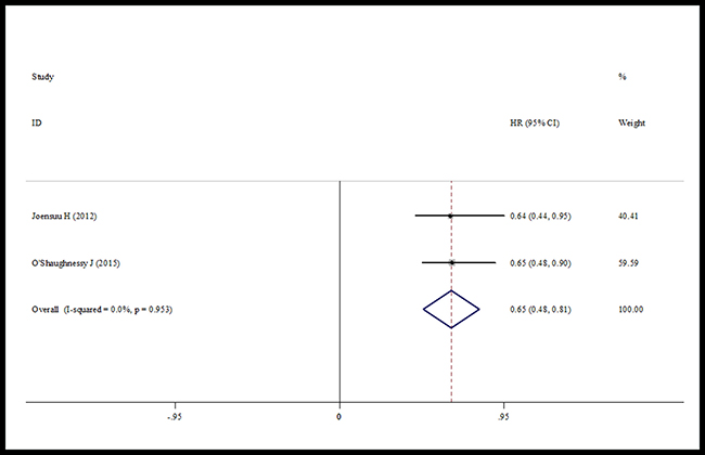 Forest plot of the breast cancer specific survival for the addition of capecitabine or not.