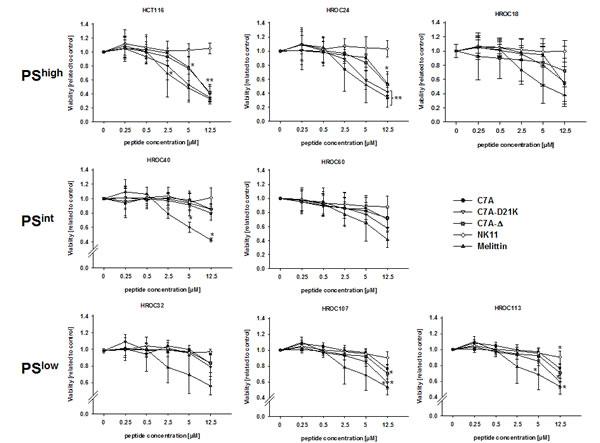 HDP-mediated cytotoxicity towards tumor cells.