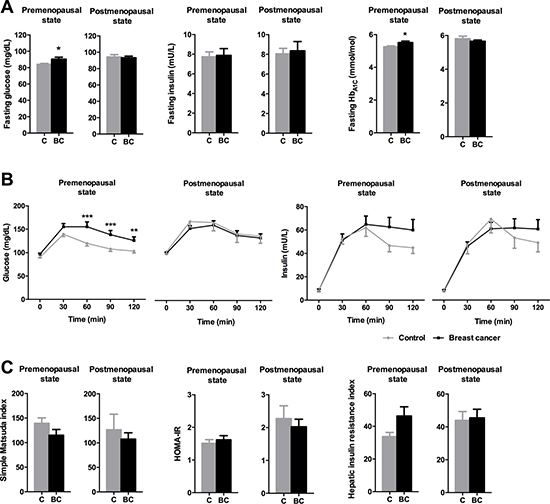 Impact of menopausal status on glucose/insulin metabolism parameters in control and breast cancer patients.