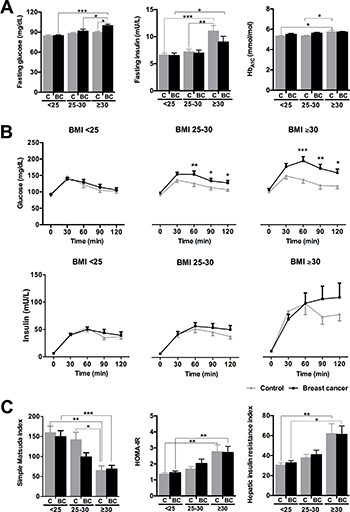 Glucose/insulin metabolism parameters in normal weight (BMI < 25), overweight (BMI ≥ 25 < 30) and obese (BMI ≥ 30) control and breast cancer patients.