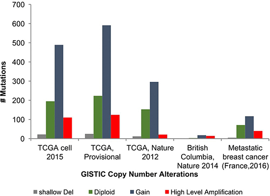 GISTIC copy number analyses of OBSCN gene in various breast cancer projects found with more number of gain and amplification mutations.