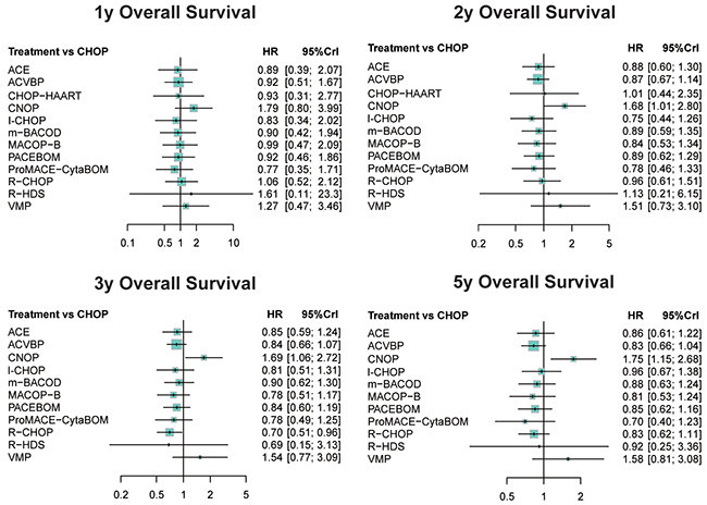 Forest plots for overall survival of non-Hodgkin lymphoma treatments.