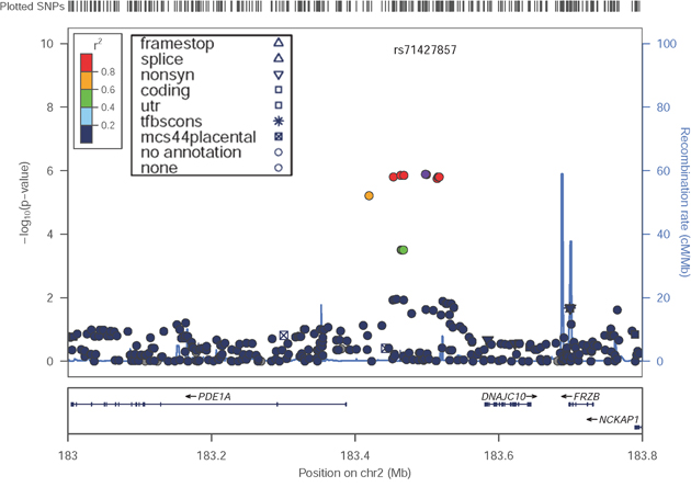 Locus-specific plots at the PDE1A DNAJC10 locus in the discovery GWAS.