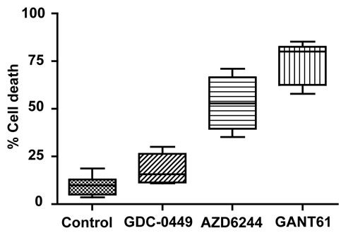 Human colon carcinoma cell lines were treated for 72 hr, in duplicate, to equimolar concentrations (20 µM) of GDC-0449 (n=5), AZD6244 (n=4), GANT61 (n=7), or were untreated (n=7).