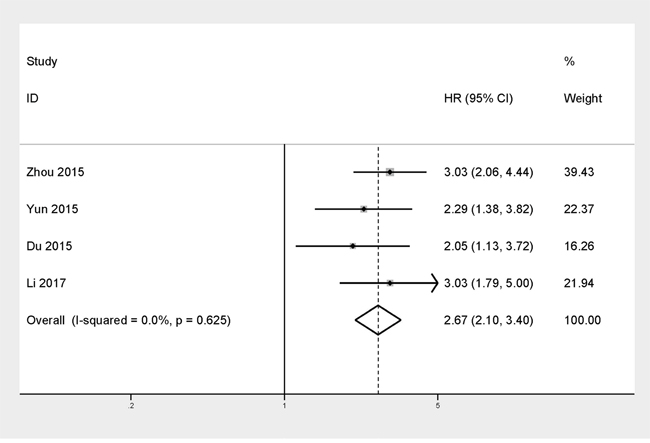 Forest plot of HR for the correlation between TACC3 expression and disease-free survival (DFS) in solid tumor.