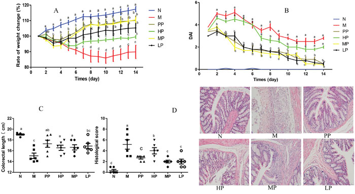 Chrysanthemum polysaccharides ameliorated TNBS-induced colitis in SD rats.